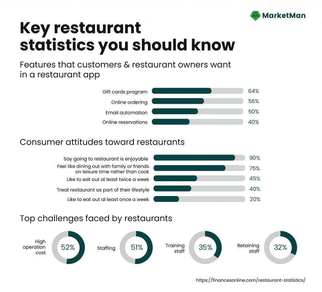 Key Restaurant Statistics You Should Know