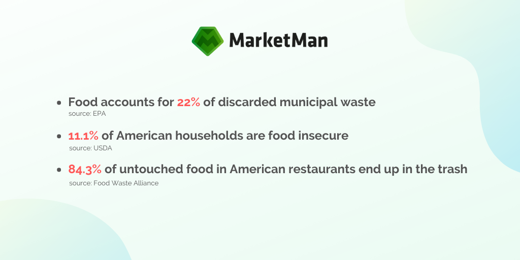 Food Waste Statistics in the United States