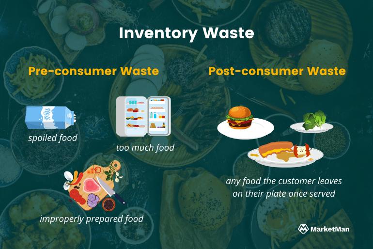 preconsumer postconsumer waste graphic