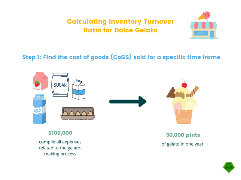 Calculating Inventory Turnover Ratio for Dolce Gelato Step 1