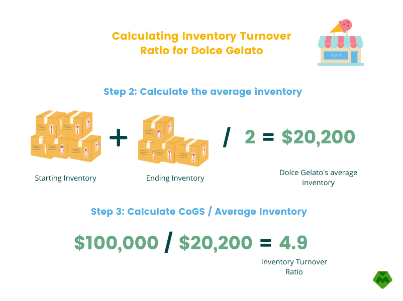 Calculating Inventory Turnover Ratio for Dolce Gelato Step 2 and 3