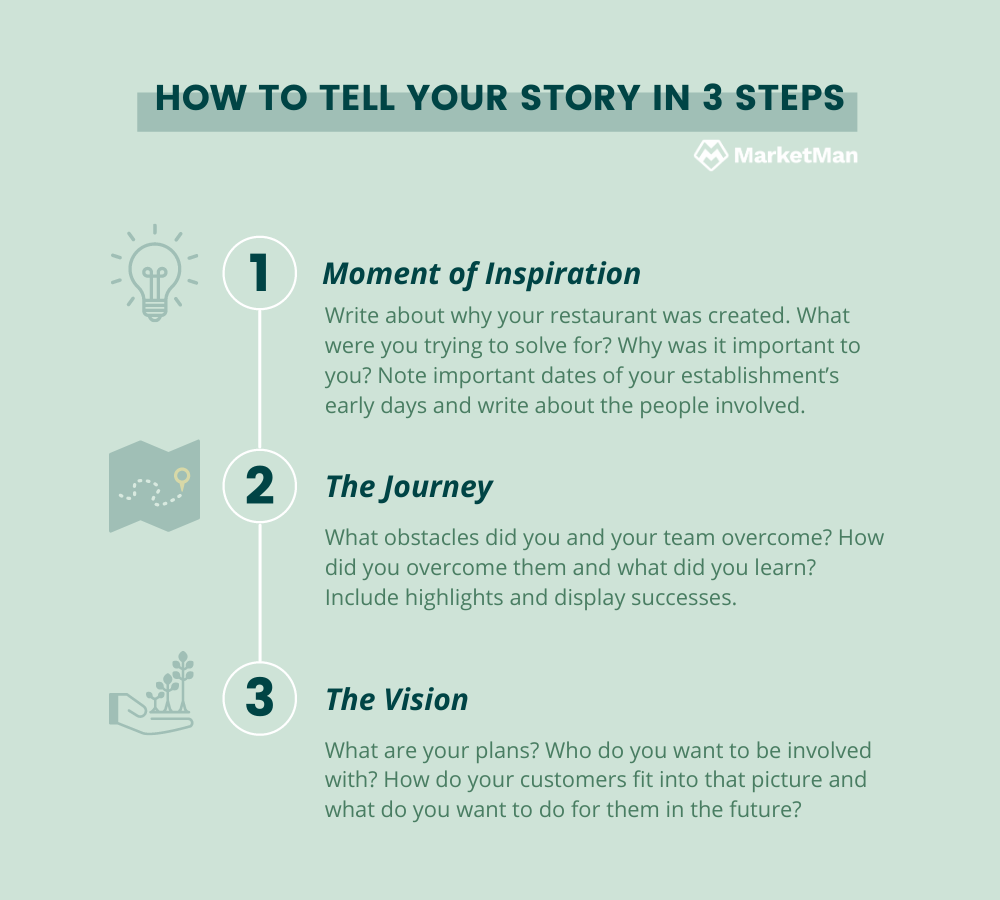 Infographic on how to tell your restaurant's story in 3 steps