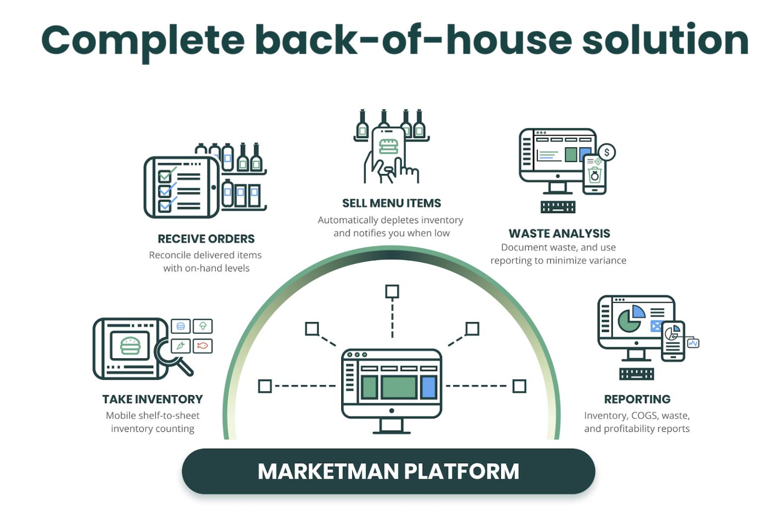 Complete-Back-of-House-Solution-MarketMan