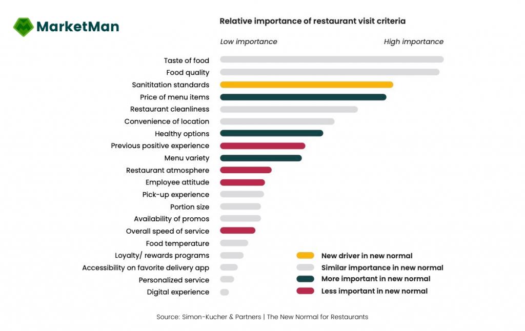 Relative importance of restaurant visit criteria graph