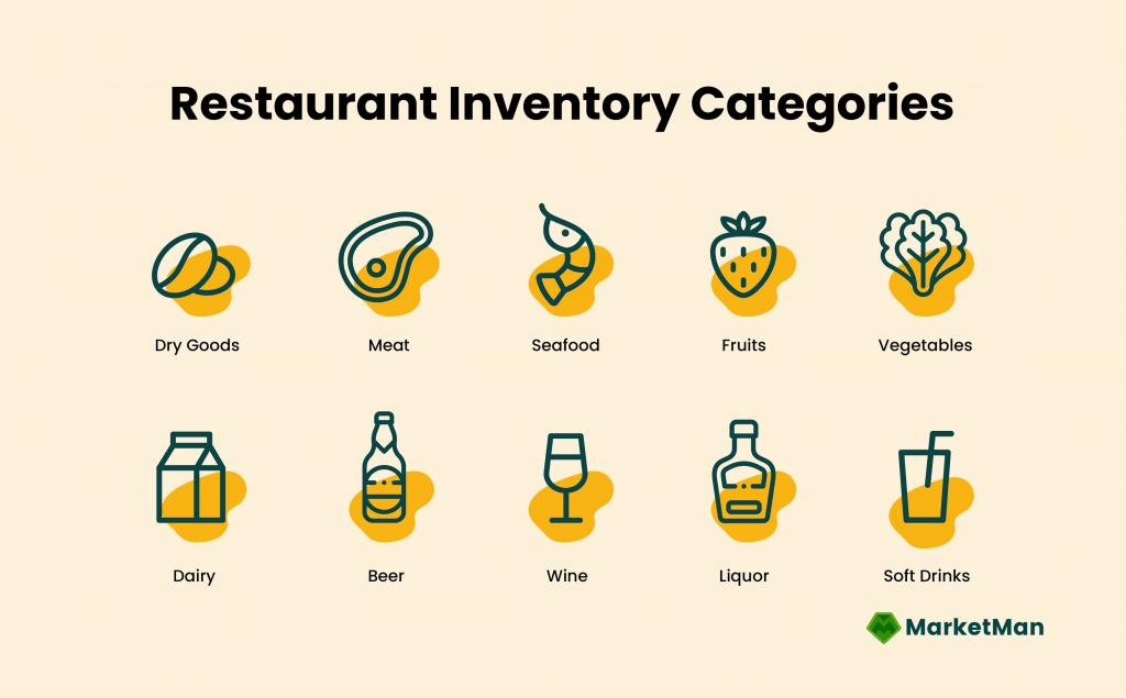 Restaurant Inventory Categories Graphic
