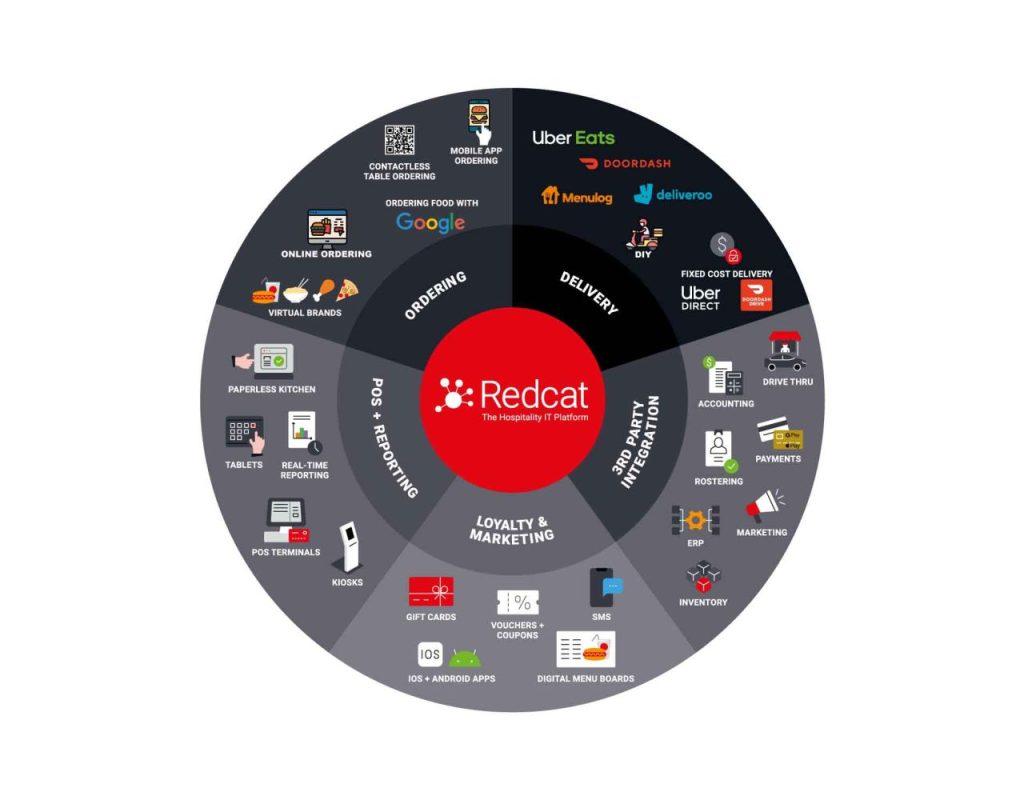 Redcat Hospitality Platform Diagram