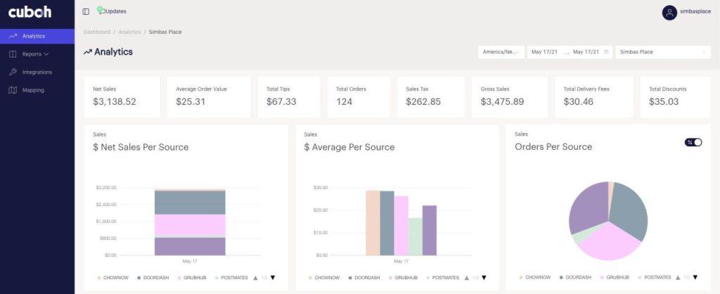 Cuboh Dashboard Analytics
